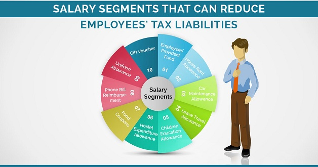 allowances taxability for salaried employee